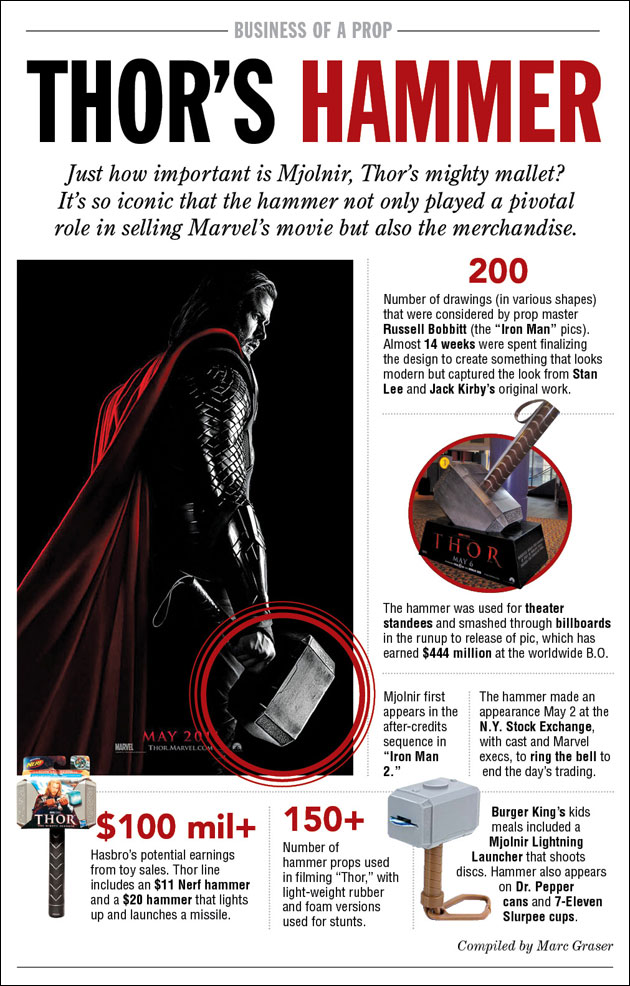 hammer of thor dimensions instructions be aware of the